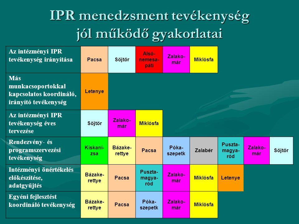 IPR menedzsment tevékenység jól működő gyakorlatai Az intézményi IPR tevékenység irányítása PacsaSöjtör Alsó- nemesa- páti Zalako- már Miklósfa Más munkacsoportokkal kapcsolatos koordináló, irányító tevékenység Letenye Az intézményi IPR tevékenység éves tervezése Söjtör Zalako- már Miklósfa Rendezvény- és programszervezési tevékenység Kiskani- zsa Bázake- rettye Pacsa Póka- szepetk Zalabér Puszta- magya- ród Zalako- már Söjtör Intézményi önértékelés előkészítése, adatgyűjtés Bázake- rettye Pacsa Puszta- magya- ród Zalako- már MiklósfaLetenye Egyéni fejlesztést koordináló tevékenység Bázake- rettye Pacsa Póka- szepetk Zalako- már Miklósfa