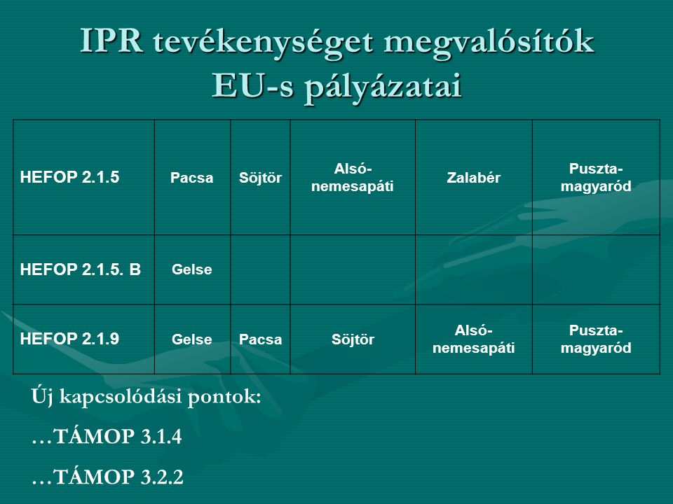 IPR tevékenységet megvalósítók EU-s pályázatai HEFOP 2.1.5 PacsaSöjtör Alsó- nemesapáti Zalabér Puszta- magyaród HEFOP 2.1.5. B Gelse HEFOP 2.1.9 Gels