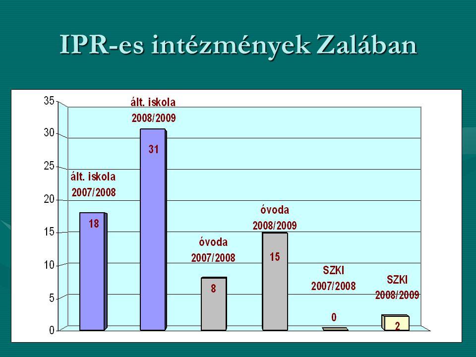 IPR-es intézmények Zalában