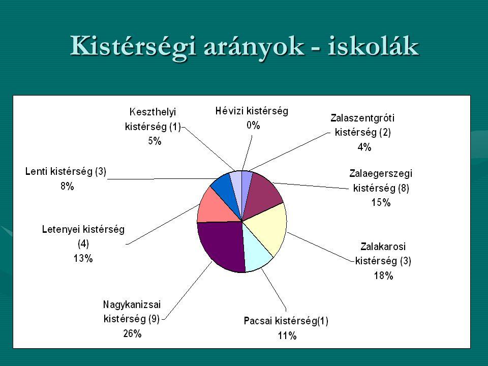 Kistérségi arányok - iskolák