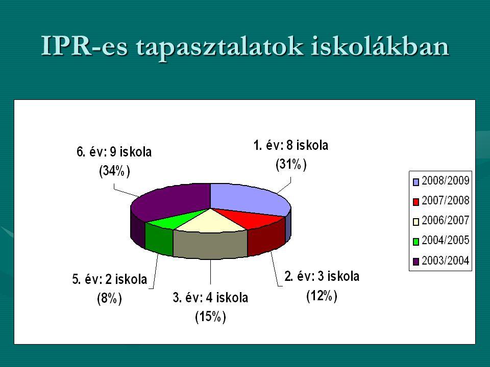 IPR-es tapasztalatok iskolákban