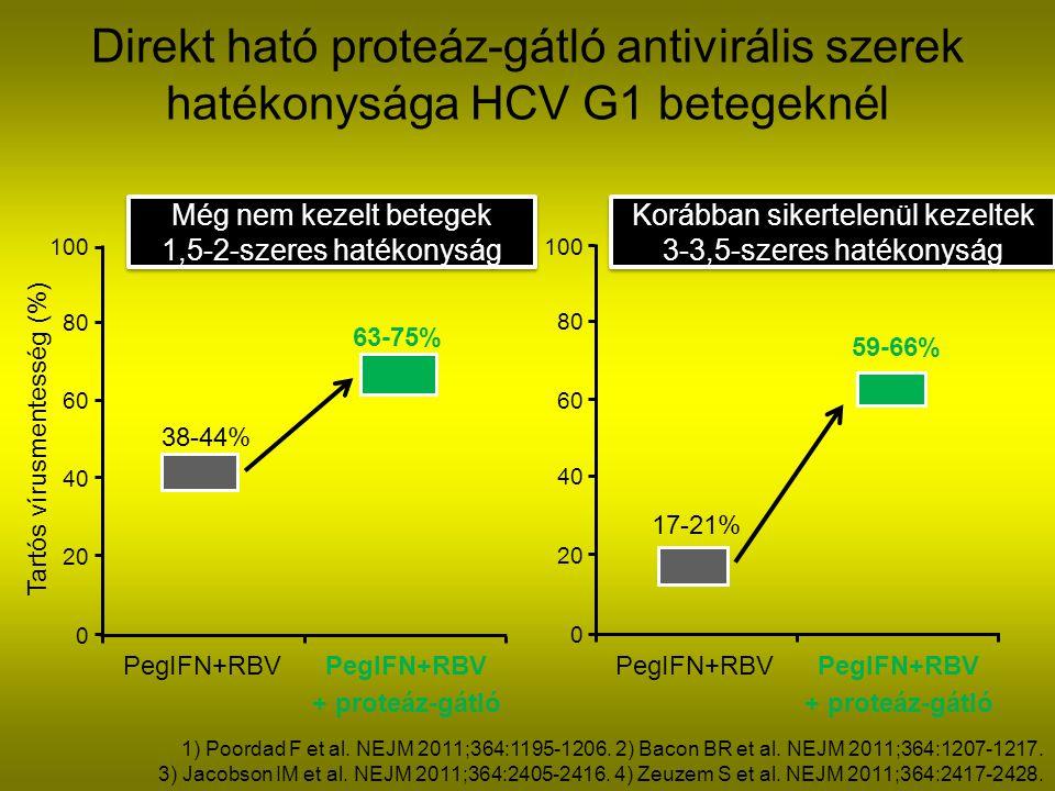 Direkt ható proteáz-gátló antivirális szerek hatékonysága HCV G1 betegeknél 0 20 40 60 80 100 PegIFN+RBV + proteáz-gátló 38-44% 17-21% Még nem kezelt betegek 1,5-2-szeres hatékonyság Még nem kezelt betegek 1,5-2-szeres hatékonyság 0 20 40 60 80 100 Korábban sikertelenül kezeltek 3-3,5-szeres hatékonyság Korábban sikertelenül kezeltek 3-3,5-szeres hatékonyság PegIFN+RBV + proteáz-gátló Tartós vírusmentesség (%) 63-75% 59-66% 1) Poordad F et al.