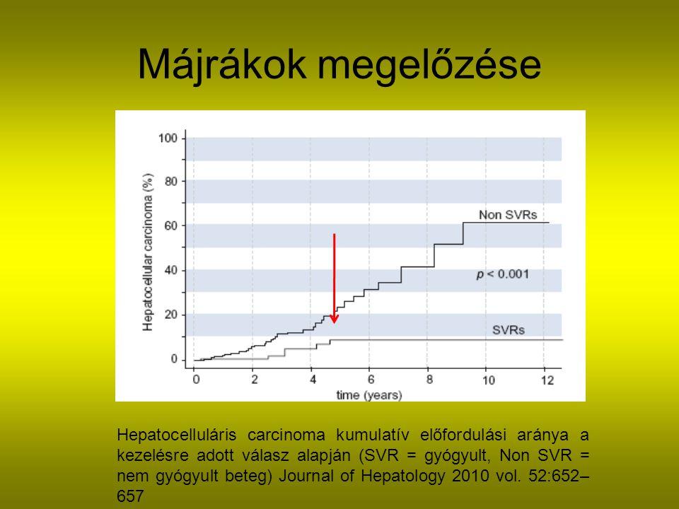Májrákok megelőzése Hepatocelluláris carcinoma kumulatív előfordulási aránya a kezelésre adott válasz alapján (SVR = gyógyult, Non SVR = nem gyógyult beteg) Journal of Hepatology 2010 vol.