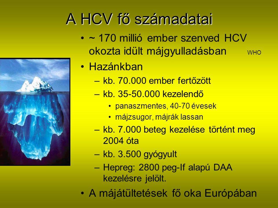 A HCV fő számadatai ~ 170 millió ember szenved HCV okozta idült májgyulladásban WHO Hazánkban –kb.