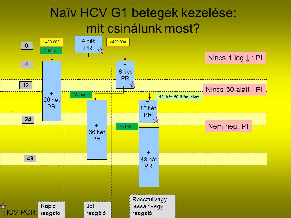 Naïv HCV G1 betegek kezelése: mit csinálunk most.0 4 12 48 ≤400.000>400.000 + 20 hét PR 4.