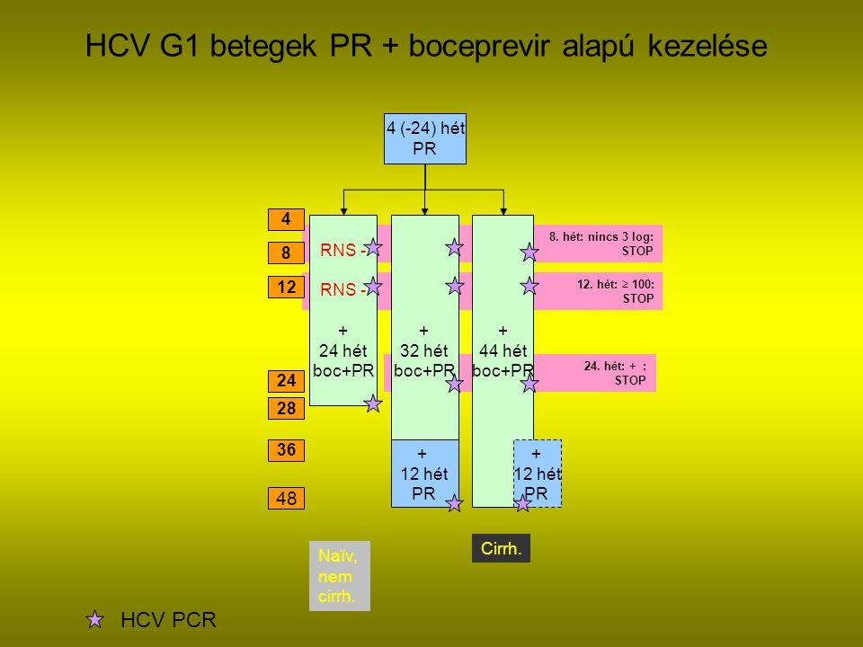 8.hét: nincs 3 log: STOP HCV G1 betegek PR + boceprevir alapú kezelése 24.