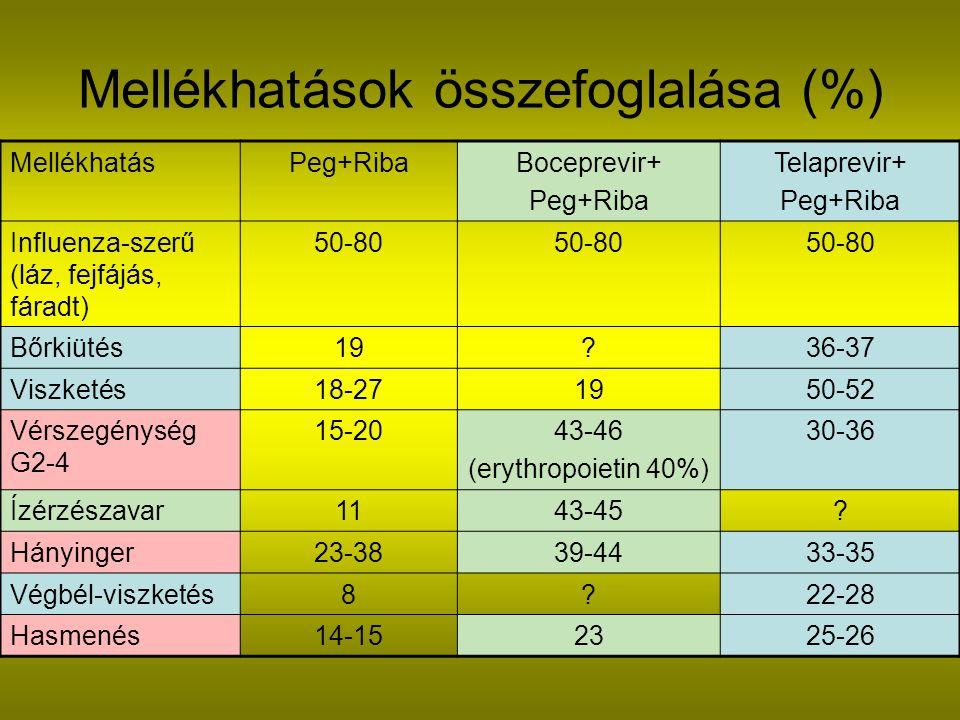 Mellékhatások összefoglalása (%) MellékhatásPeg+RibaBoceprevir+ Peg+Riba Telaprevir+ Peg+Riba Influenza-szerű (láz, fejfájás, fáradt) 50-80 Bőrkiütés19?36-37 Viszketés18-271950-52 Vérszegénység G2-4 15-2043-46 (erythropoietin 40%) 30-36 Ízérzészavar1143-45.