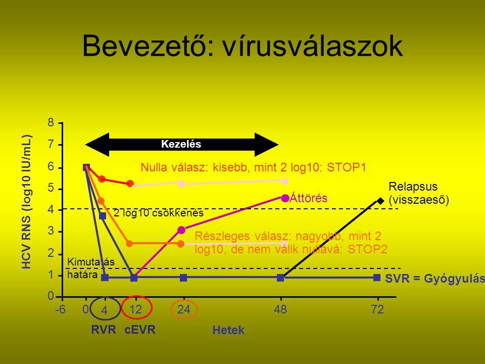 Bevezető: vírusválaszok 0 1 2 3 4 5 6 7 8 -60 4 12244872 Hetek HCV RNS (log10 IU/mL) 2 log10 csökkenés Kimutatás határa Kezelés Relapsus (visszaeső) Áttörés Nulla válasz: kisebb, mint 2 log10: STOP1 Részleges válasz: nagyobb, mint 2 log10, de nem válik nullává: STOP2 SVR = Gyógyulás RVRcEVR
