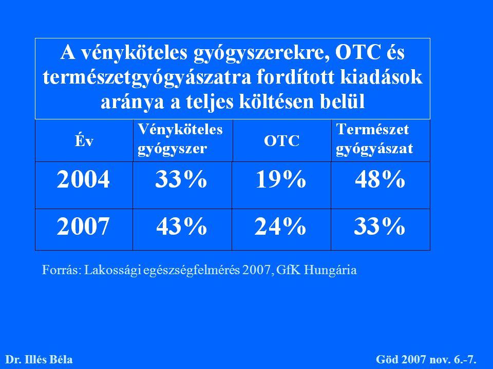 Forrás: Lakossági egészségfelmérés 2007, GfK Hungária Dr. Illés BélaGöd 2007 nov. 6.-7.