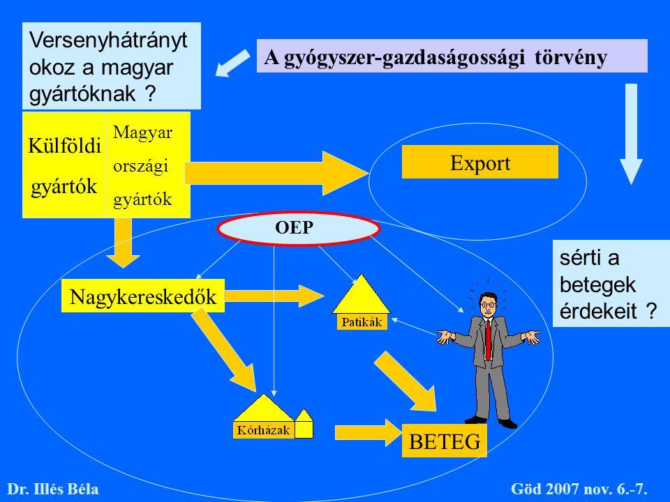 Gyártók Magyar országi gyártók Külföldi gyártók Nagykereskedők BETEG Export Dr. Illés BélaGöd 2007 nov. 6.-7. Versenyhátrányt okoz a magyar gyártóknak