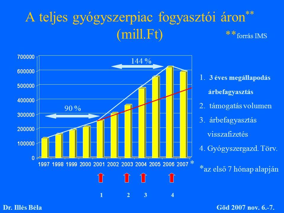 A teljes gyógyszerpiac fogyasztói áron ** (mill.Ft) 1 2 3 4 1. 3 éves megállapodás árbefagyasztás 2. támogatás volumen 3. árbefagyasztás visszafizetés