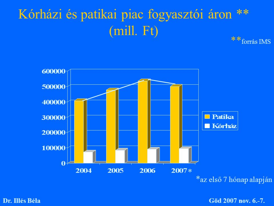 Kórházi és patikai piac fogyasztói áron ** (mill. Ft) ** forrás IMS * az első 7 hónap alapján * Dr. Illés BélaGöd 2007 nov. 6.-7.