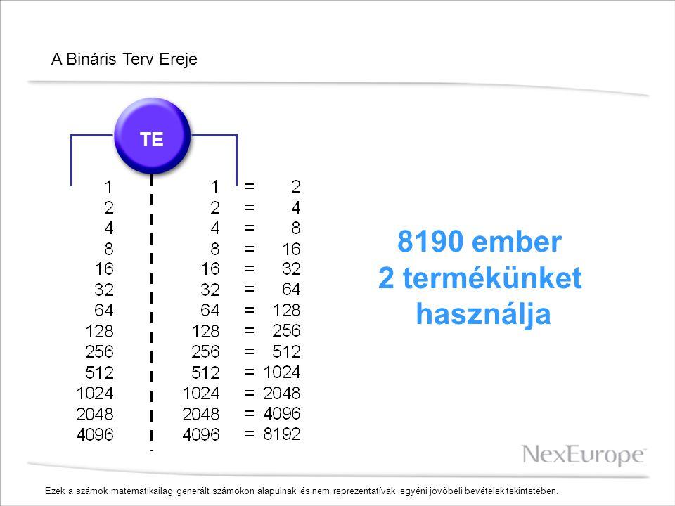 A Bináris Terv Ereje TE 8190 ember 2 termékünket használja Ezek a számok matematikailag generált számokon alapulnak és nem reprezentatívak egyéni jövő