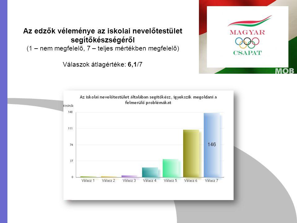 Az edzők véleménye az iskolai nevelőtestület segítőkészségéről (1 – nem megfelelő, 7 – teljes mértékben megfelelő) Válaszok átlagértéke: 6,1/7 146