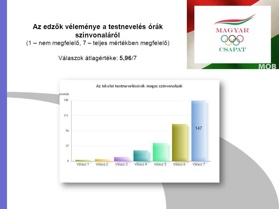 Az edzők véleménye a testnevelés órák színvonaláról (1 – nem megfelelő, 7 – teljes mértékben megfelelő) Válaszok átlagértéke: 5,96/7 147