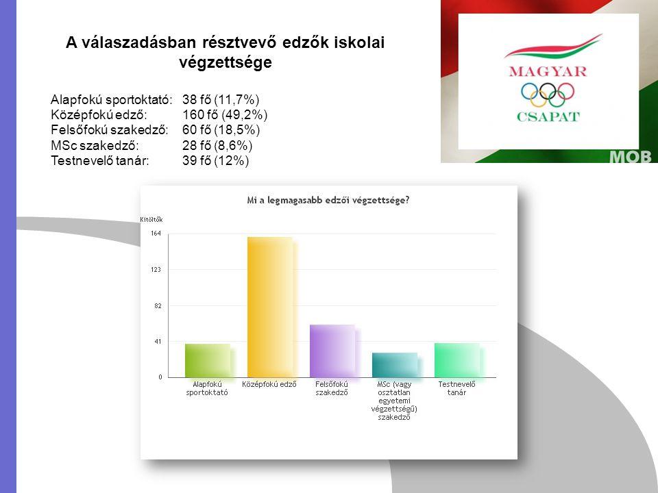 A válaszadásban résztvevő edzők iskolai végzettsége Alapfokú sportoktató: 38 fő (11,7%) Középfokú edző: 160 fő (49,2%) Felsőfokú szakedző: 60 fő (18,5