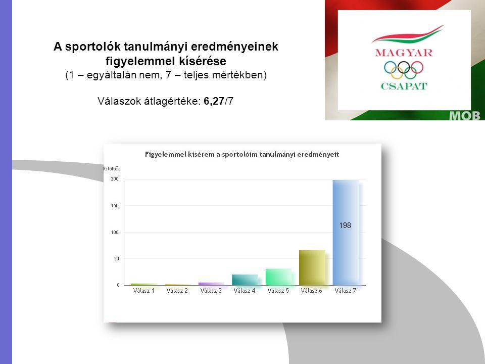A sportolók tanulmányi eredményeinek figyelemmel kísérése (1 – egyáltalán nem, 7 – teljes mértékben) Válaszok átlagértéke: 6,27/7 198
