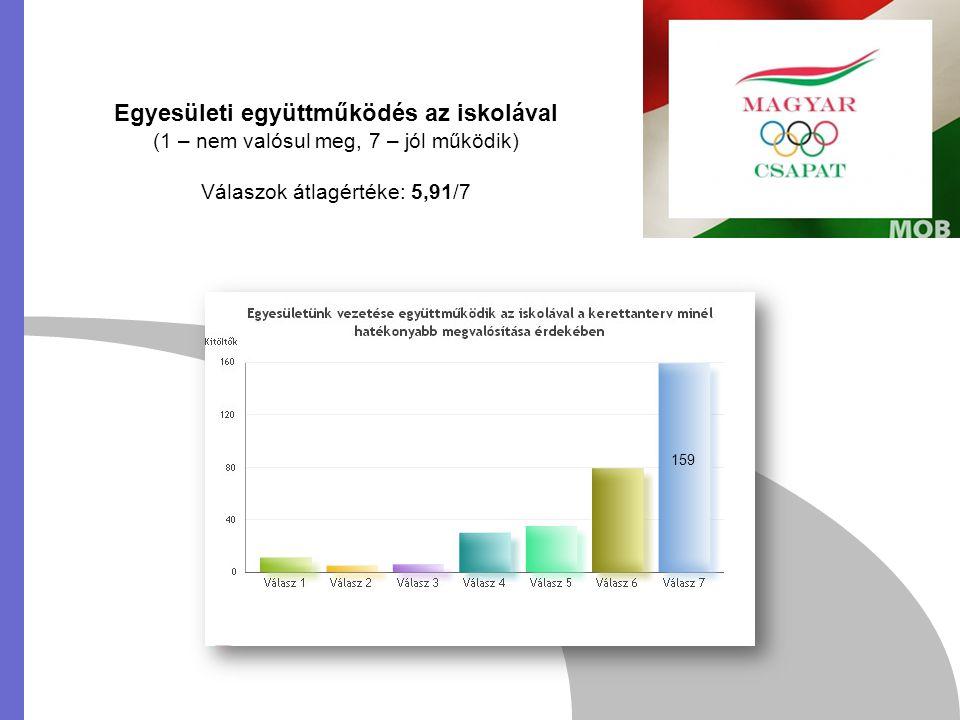 Egyesületi együttműködés az iskolával (1 – nem valósul meg, 7 – jól működik) Válaszok átlagértéke: 5,91/7 159