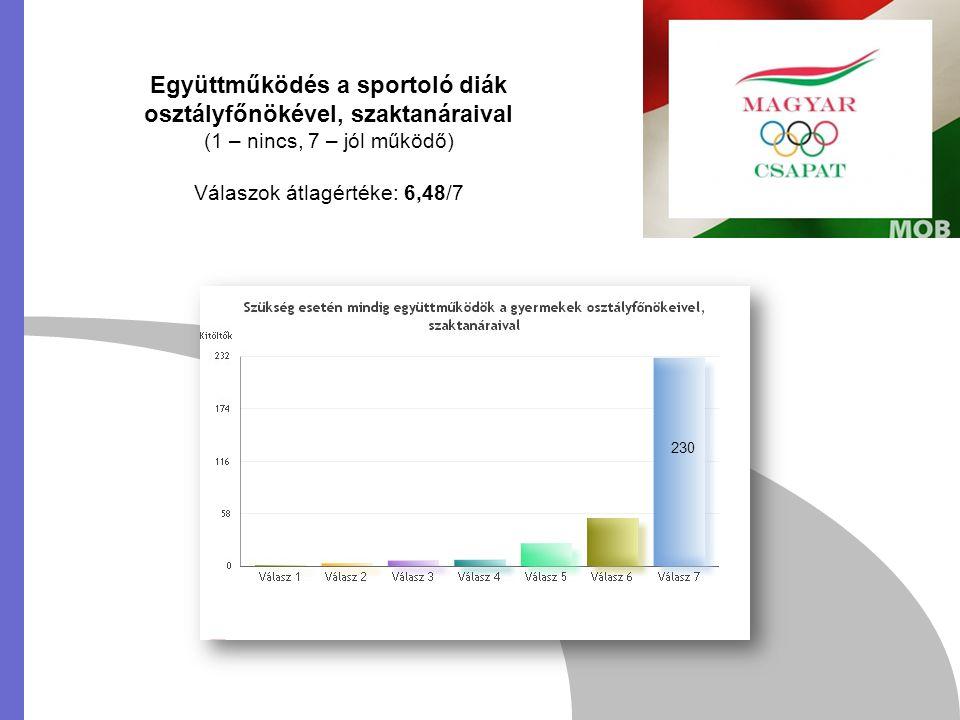Együttműködés a sportoló diák osztályfőnökével, szaktanáraival (1 – nincs, 7 – jól működő) Válaszok átlagértéke: 6,48/7 230