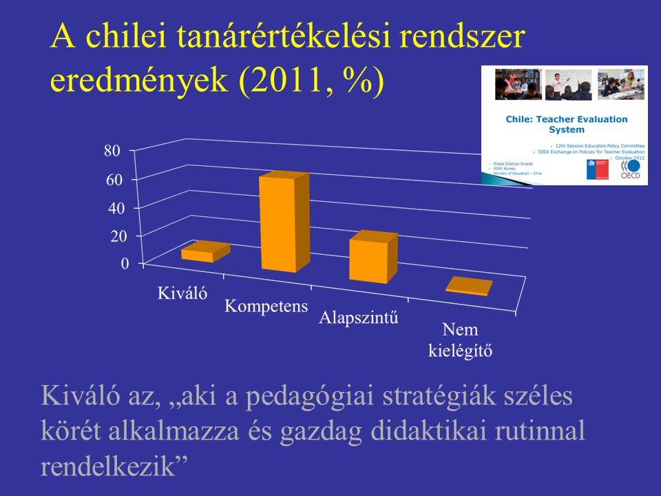 """A chilei tanárértékelési rendszer eredmények (2011, %) Kiváló az, """"aki a pedagógiai stratégiák széles körét alkalmazza és gazdag didaktikai rutinnal r"""