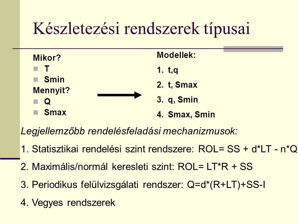 Készletezési rendszerek típusai Mikor? T Smin Mennyit? Q Smax Modellek: 1.t,q 2.t, Smax 3.q, Smin 4.Smax, Smin Legjellemzőbb rendelésfeladási mechaniz