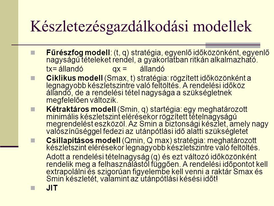 Készletezésgazdálkodási modellek Fűrészfog modell: (t, q) stratégia, egyenlő időközönként, egyenlő nagyságú tételeket rendel, a gyakorlatban ritkán al