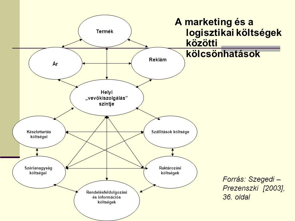 """Ár Termék Reklám Helyi """"vevőkiszolgálás"""" szintje Raktározási költségek Rendelésfeldolgozási és információs költségek Szállítások költségeKészlettartás"""