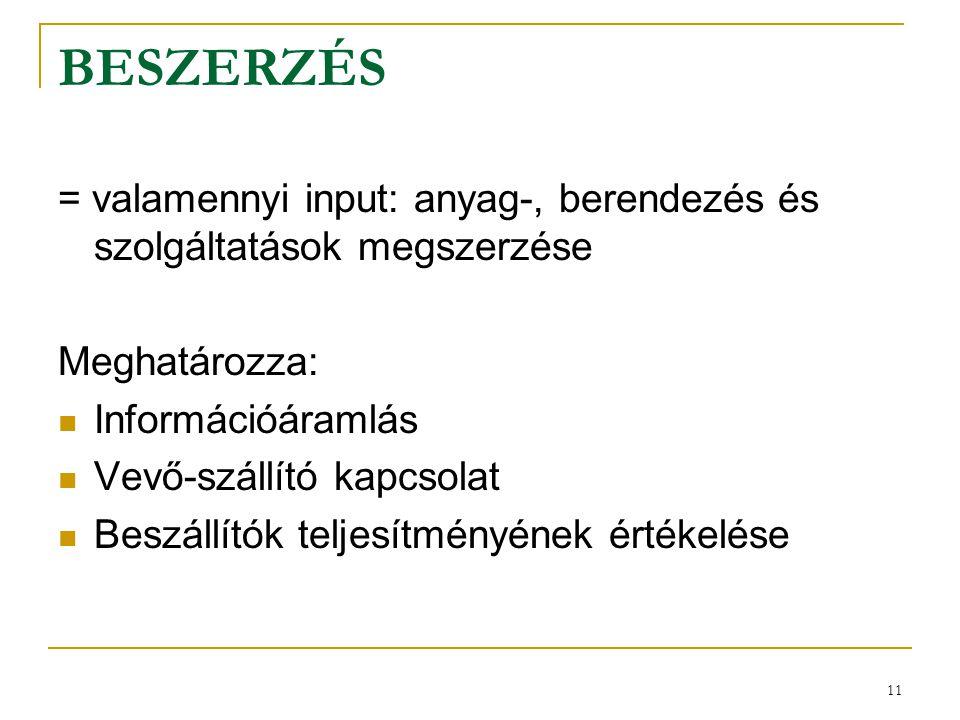 11 BESZERZÉS = valamennyi input: anyag-, berendezés és szolgáltatások megszerzése Meghatározza: Információáramlás Vevő-szállító kapcsolat Beszállítók