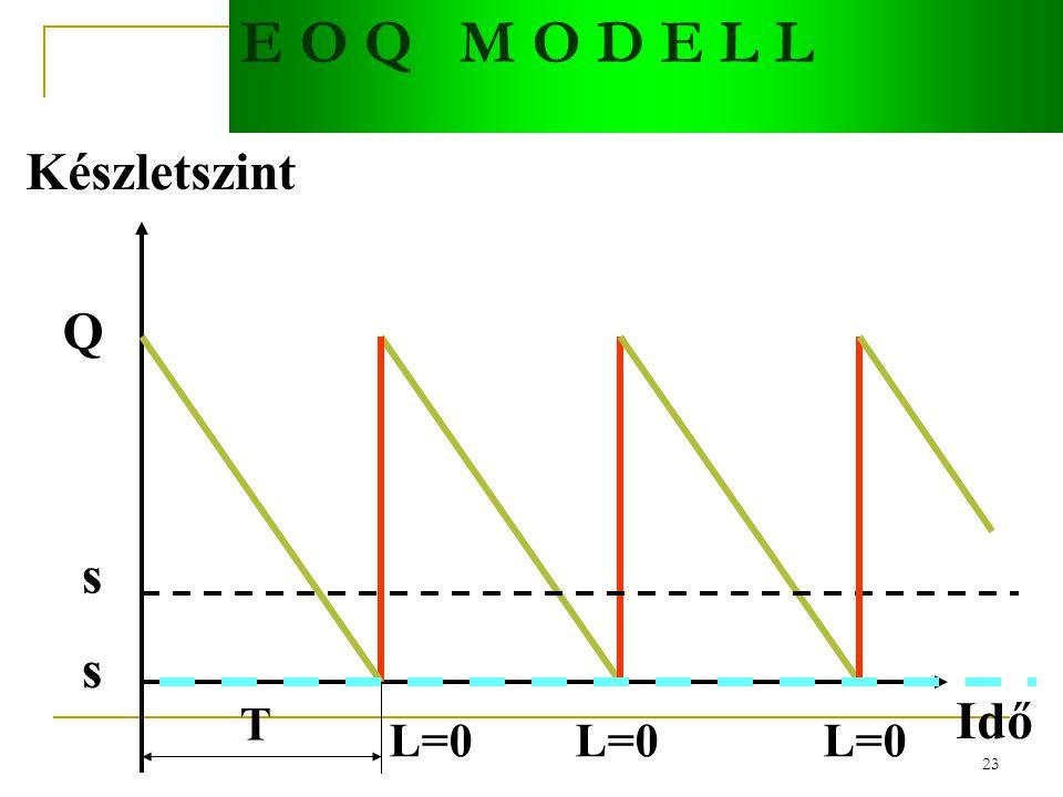 22 E O Q M O D E L L FELTÉTELEK: Az igény állandó L=0 (azonnali szállítás) A rendelt mennyiség egyszerre érkezik Minden igényt kielégítünk A rendelési