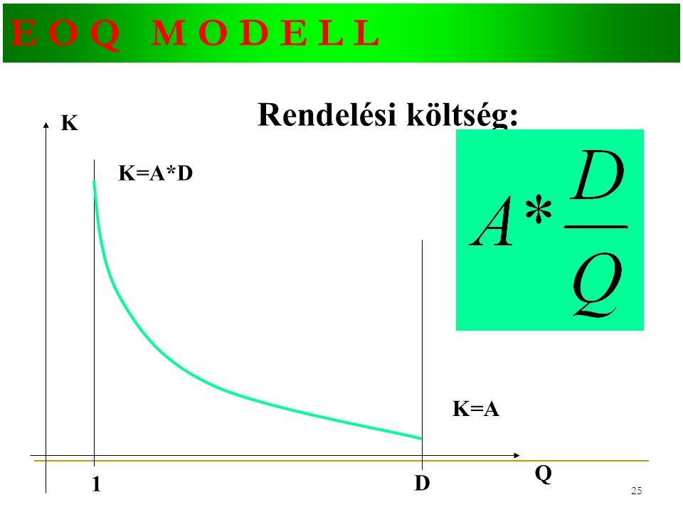 24 E O Q M O D E L L A modell által figyelembe vett költségek: Rendelési költség: Készlettartási költség: Beszerzési költség: