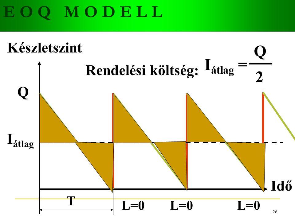 25 E O Q M O D E L L Q Rendelési költség: K 1 K=A*D D K=A