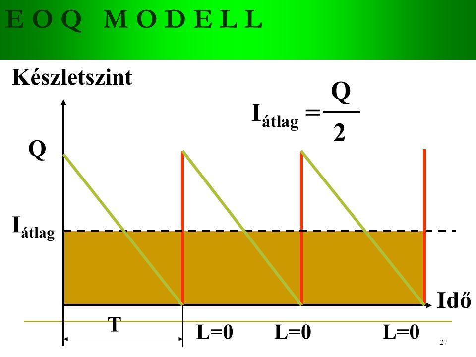 26 E O Q M O D E L L Idő Készletszint I átlag L=0 Q T I átlag = Q 2 Rendelési költség: