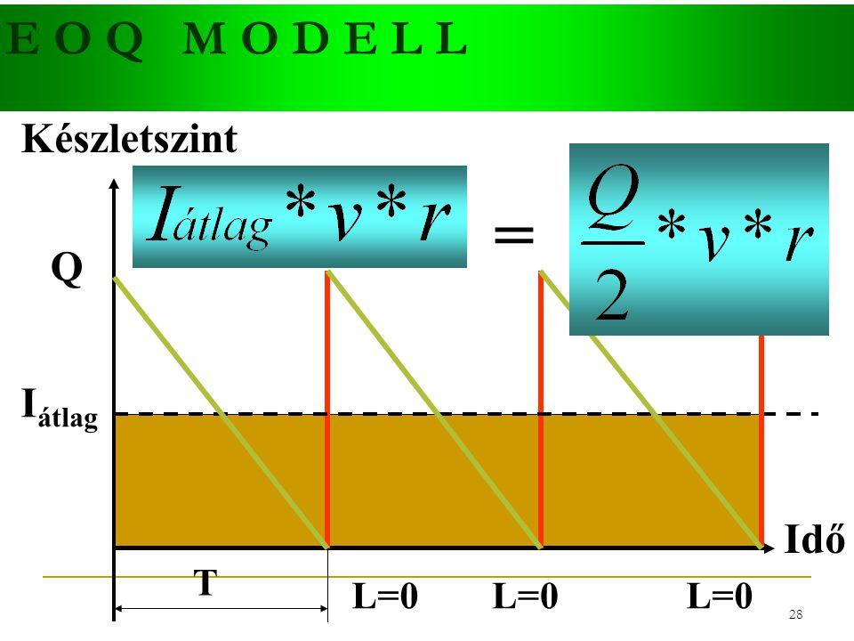 27 E O Q M O D E L L Idő Készletszint I átlag L=0 Q T I átlag = Q 2