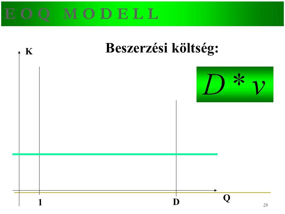 28 E O Q M O D E L L Idő Készletszint I átlag L=0 Q T =