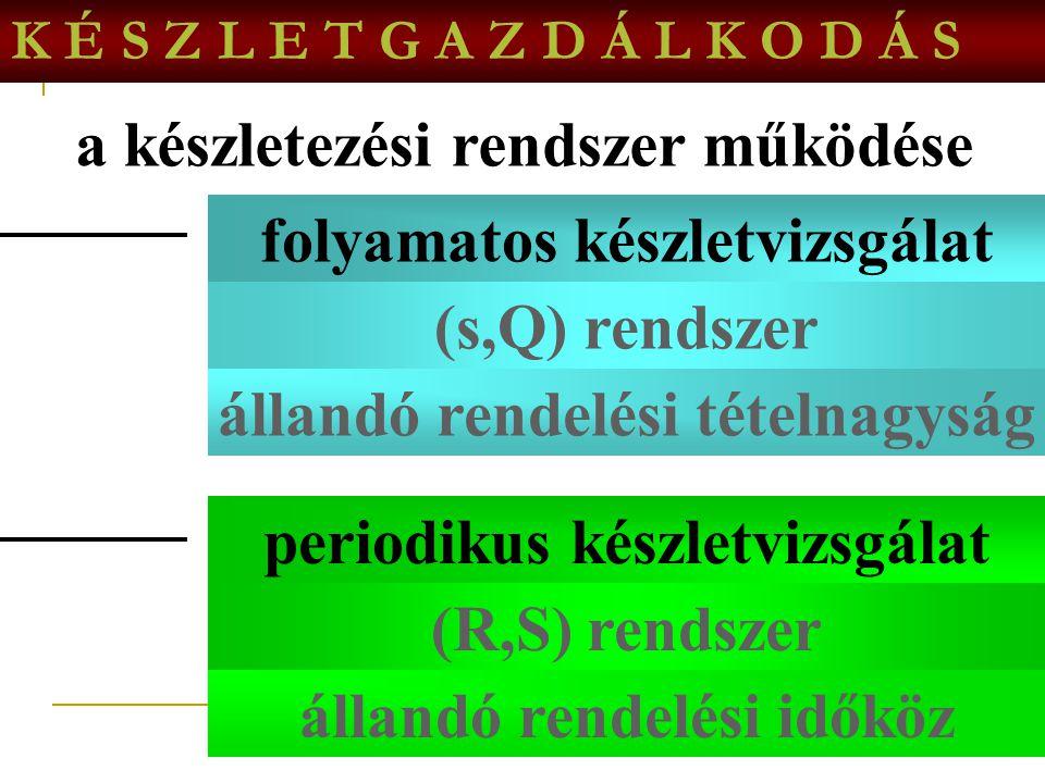 4 K É S Z L E T G A Z D Á L K O D Á S a készletekkel kapcsolatos döntések hogyan rendeljünk? mennyit rendeljünk? rendelési tételnagyság mikor rendeljü