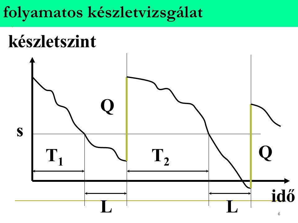 5 K É S Z L E T G A Z D Á L K O D Á S a készletezési rendszer működése folyamatos készletvizsgálat (s,Q) rendszer állandó rendelési tételnagyság perio
