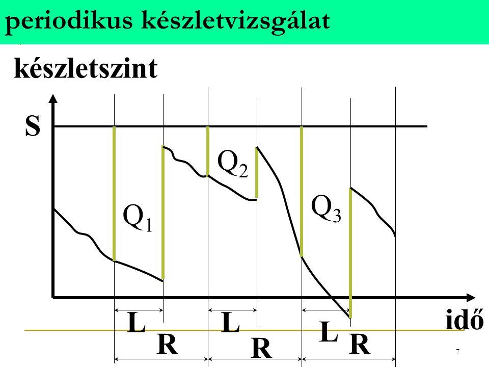 6 folyamatos készletvizsgálat készletszint idő s L Q L Q T1T1 T2T2