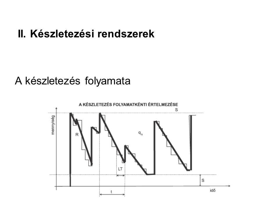 II. Készletezési rendszerek A készletezés folyamata