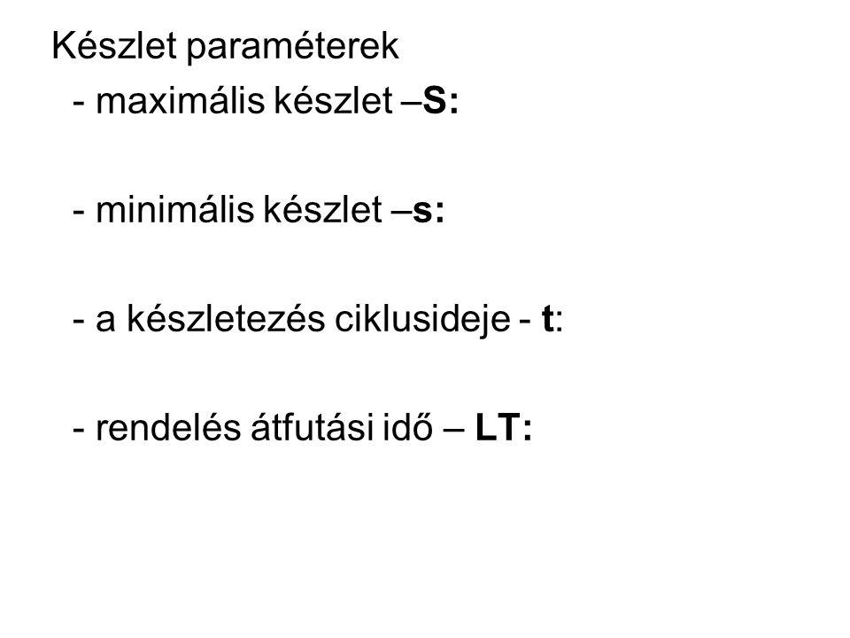 Készlet paraméterek - maximális készlet –S: - minimális készlet –s: - a készletezés ciklusideje - t: - rendelés átfutási idő – LT: