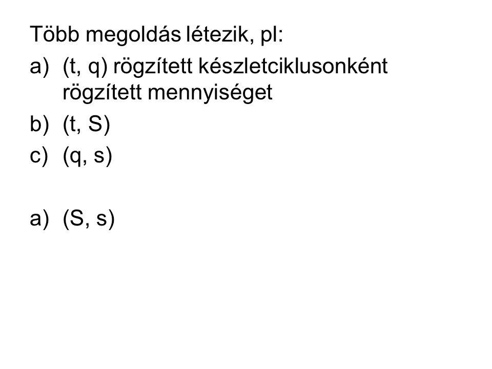 Több megoldás létezik, pl: a)(t, q) rögzített készletciklusonként rögzített mennyiséget b)(t, S) c)(q, s) a)(S, s)