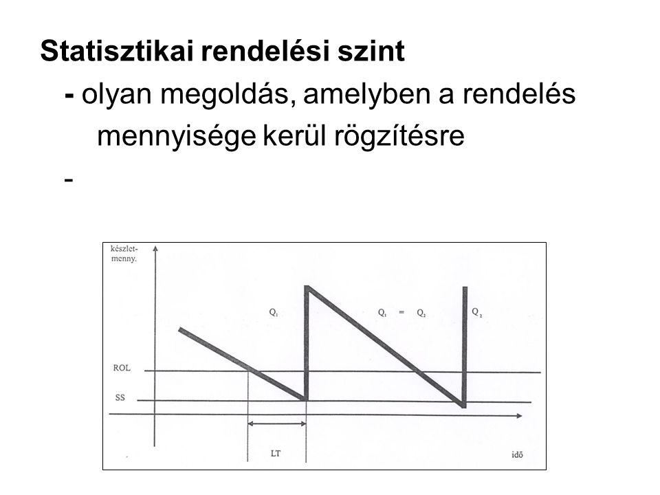 Statisztikai rendelési szint - olyan megoldás, amelyben a rendelés mennyisége kerül rögzítésre -