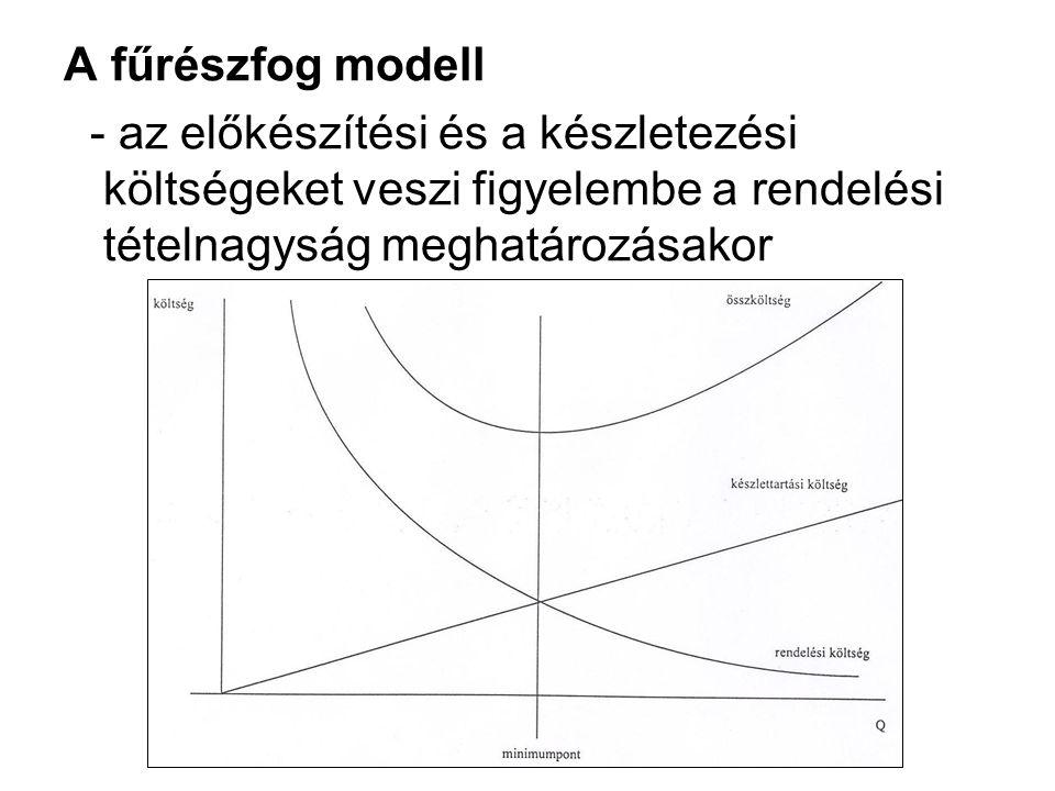 A fűrészfog modell - az előkészítési és a készletezési költségeket veszi figyelembe a rendelési tételnagyság meghatározásakor