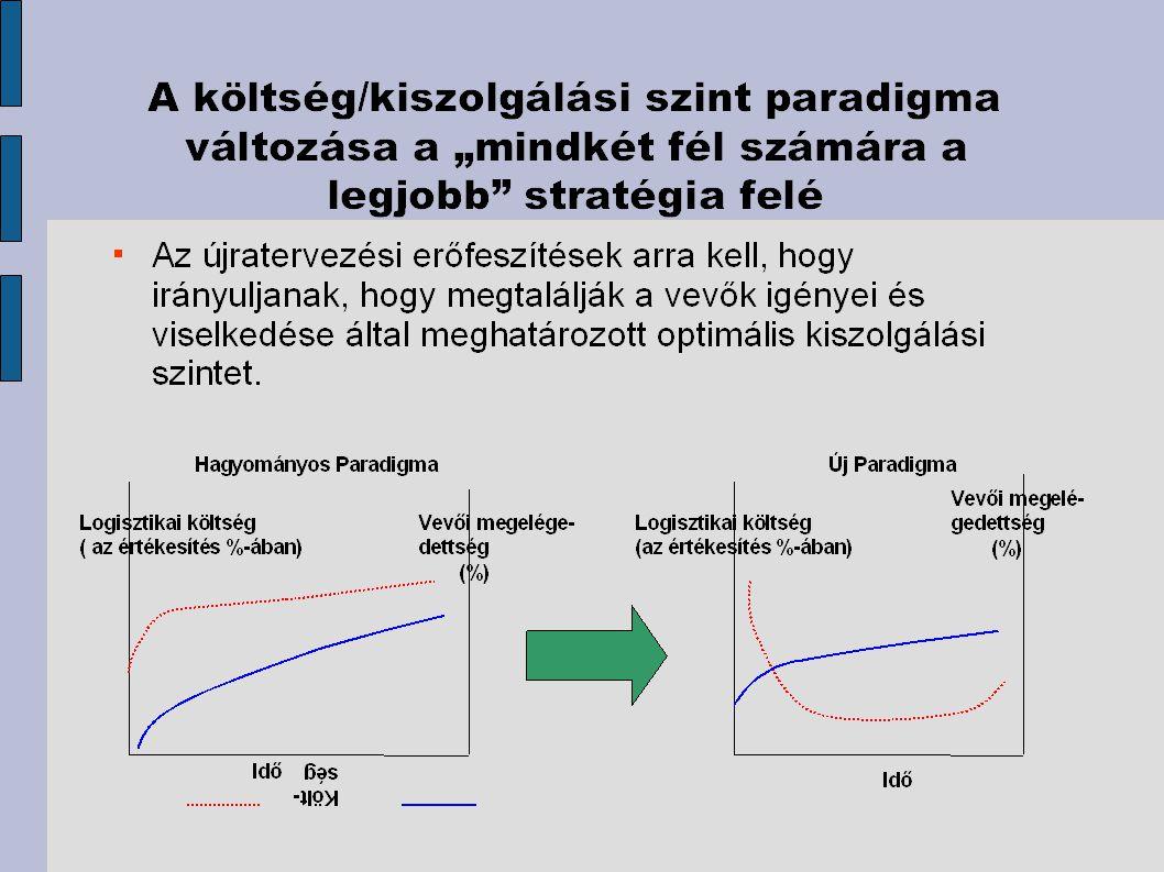 - vevői igények folyamatosan változnak – folyamatosan mérni kell - változtatni a mutatókat, mert némelyik feleslegessé válhat - a szolgáltatási teljesítményeket például a következőkkel mérjük: a,a teljesítetlen rendelések száma, b,a készlethiány száma, c,az időbeni kézbesítések száma, d,a pontatlan rendelések száma, E, a rendelési ciklus ideje.