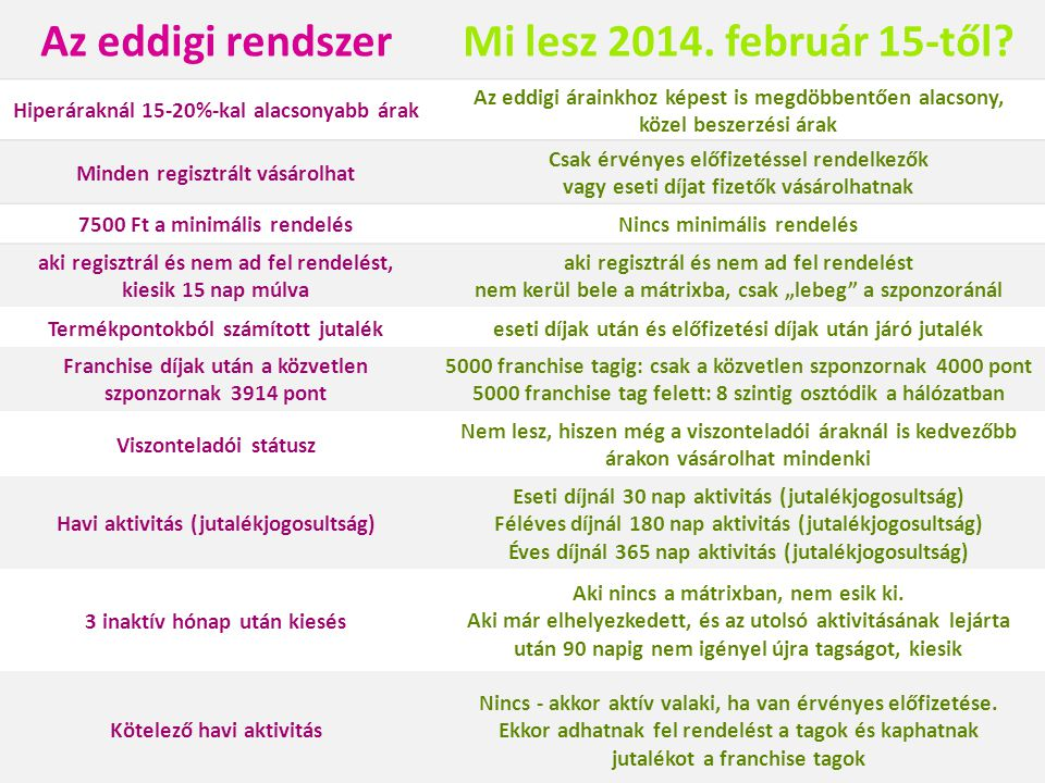 Az eddigi rendszerMi lesz 2014. február 15-től? Hiperáraknál 15-20%-kal alacsonyabb árak Az eddigi árainkhoz képest is megdöbbentően alacsony, közel b