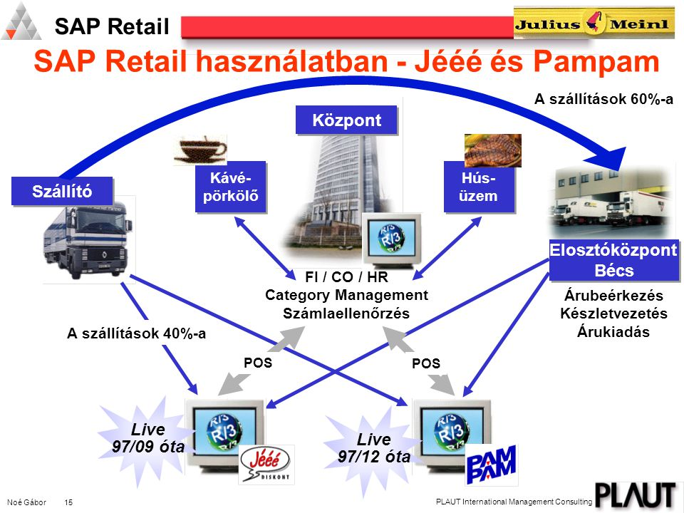 Noé Gábor 15 PLAUT International Management Consulting SAP Retail Hús- üzem Hús- üzem FI / CO / HR Category Management Számlaellenőrzés Árubeérkezés K