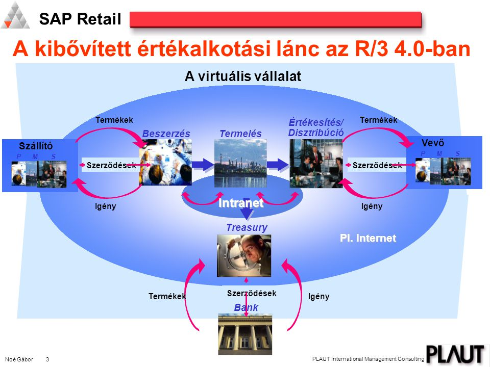 Noé Gábor 3 PLAUT International Management Consulting SAP Retail BeszerzésTermelés Értékesítés/ Disztribúció Igény Termékek P M S Szállító P M S Vevő