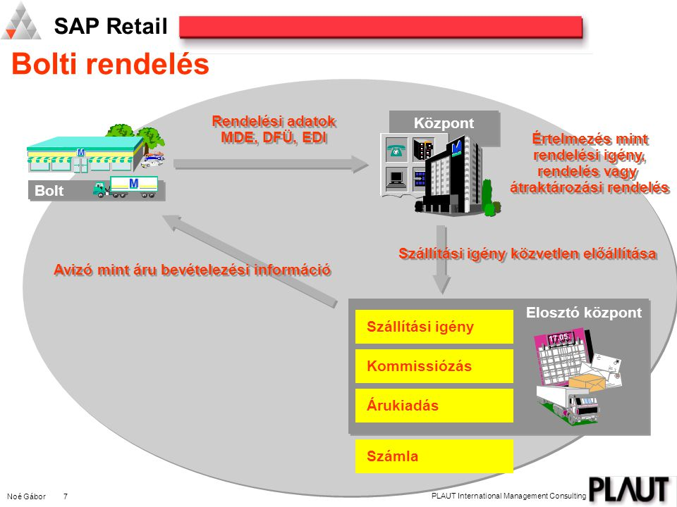 Noé Gábor 7 PLAUT International Management Consulting SAP Retail Bolti rendelés M M M Bolt M M M Központ Kommissiózás Szállítási igény Árukiadás Száml