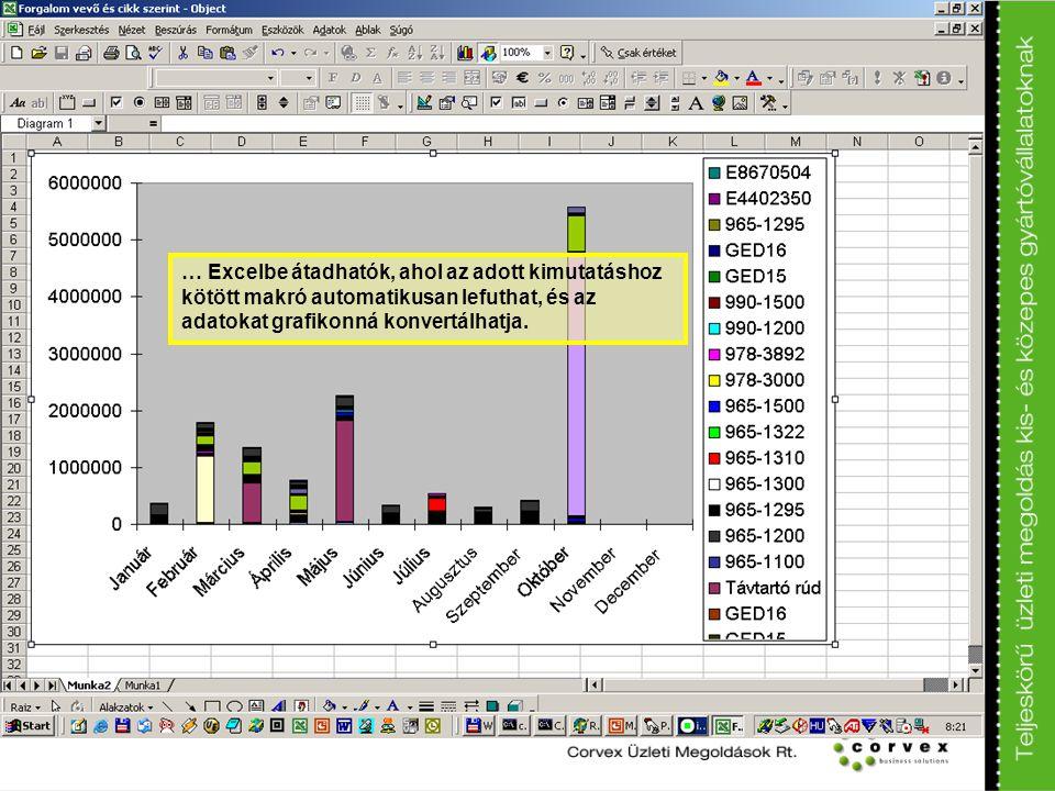 … Excelbe átadhatók, ahol az adott kimutatáshoz kötött makró automatikusan lefuthat, és az adatokat grafikonná konvertálhatja.