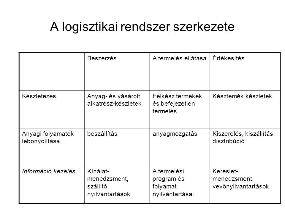 A logisztikai rendszer szerkezete BeszerzésA termelés ellátásaÉrtékesítés KészletezésAnyag- és vásárolt alkatrész-készletek Félkész termékek és befeje