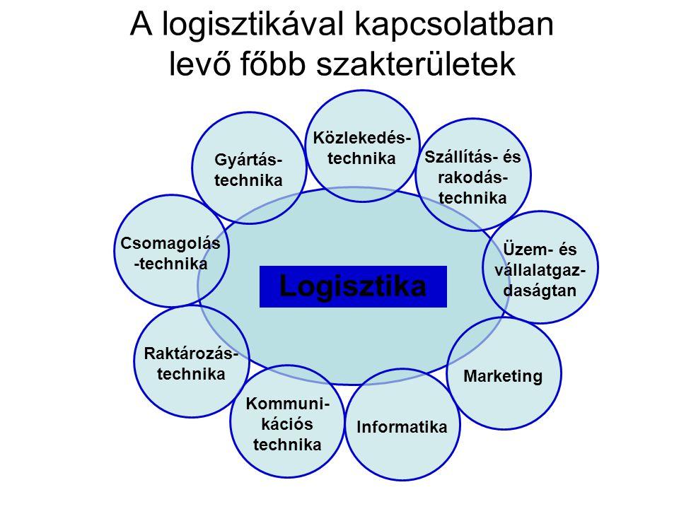 A logisztikával kapcsolatban levő főbb szakterületek Logisztika Gyártás- technika Kommuni- kációs technika Informatika Közlekedés- technika Szállítás-